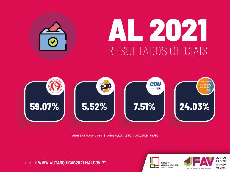 Eleições Autárquicas | Resultados